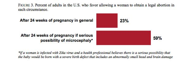 Image result for 2016 zika virus and abortion poll