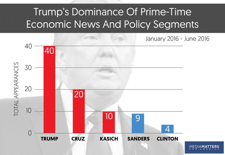 Donald Trump's television appearances in the first and second quarters of 2016 greatly overpower those of both his GOP and De
