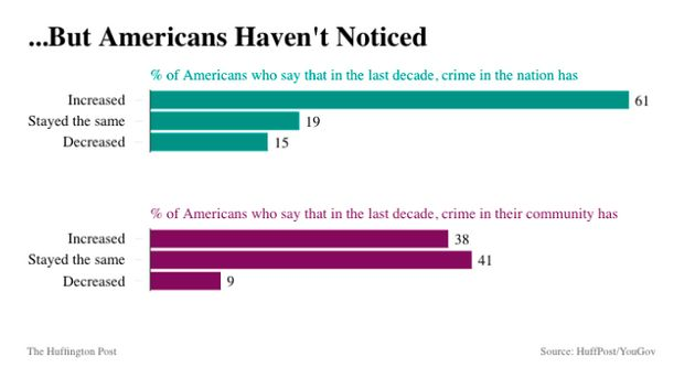 why most americans believe crime is Property crime has fallen sharply, too: the fbi estimates a drop of 48% between 1993 and 2016, and bjs reports 66% crime is down, so why do most americans believe the opposite | alternet jump to navigation.