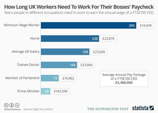 FTSE 100 Bosses' Salary Compared To Yours To Figure Out How Long It'd Take You To Earn As Much As They