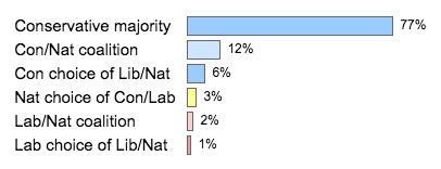 The chances of six predicted outcomes following the next general election. A Labour majority does not...