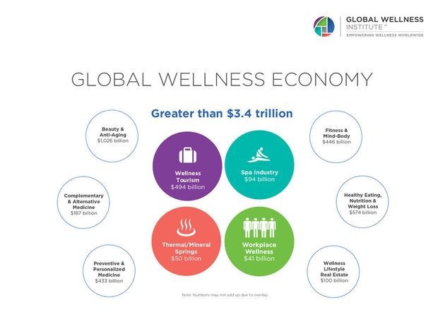 The latest numbers for the global wellness economy, fromthe Global Wellness