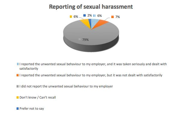 Sexual Harassment Report From TUC And Everyday Sexism Project Reveals Extent Of Workplace