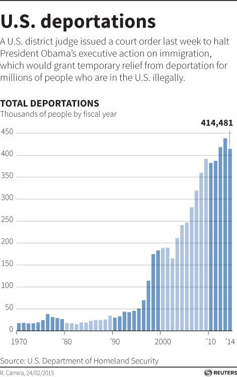 """Infographic from <a href=""""http://blogs.reuters.com/data-dive/2015/02/25/tracking-obamas-deportation-numbers/"""">Reuters</a>"""