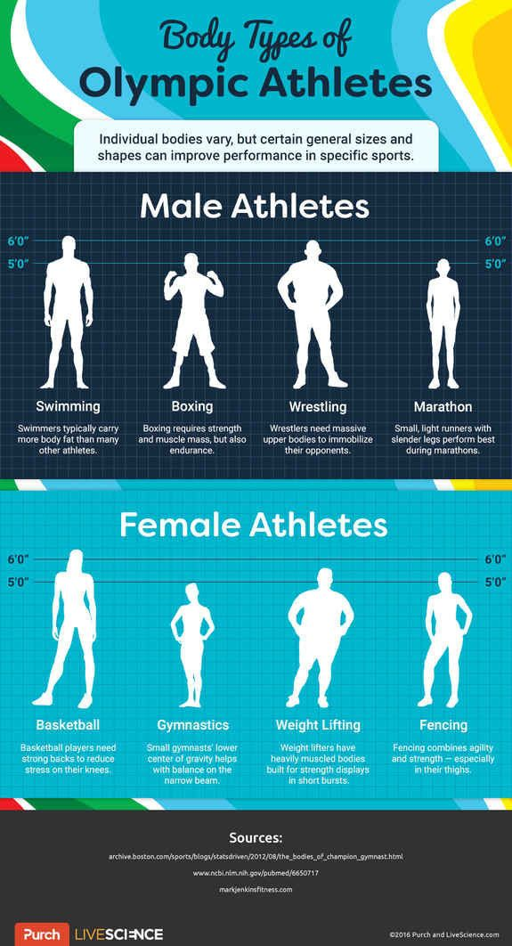 How Body Shape Influences Olympic