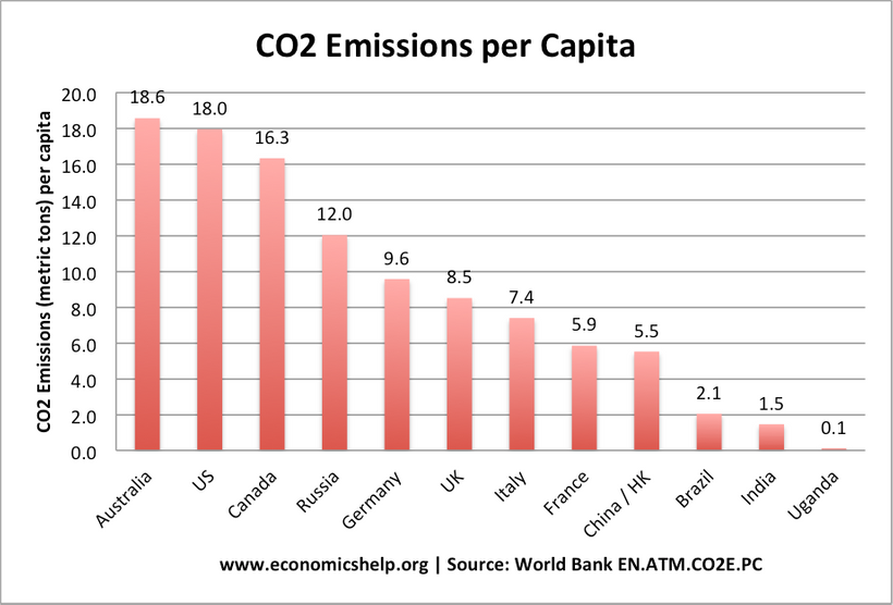 Impossible not to make a joke here that Australia's high CO2 emissions are due toshrimp on the barbie.