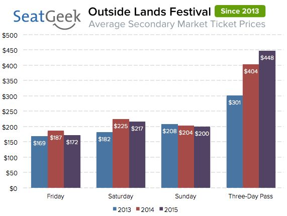 "Secondary Ticket Prices, <a href=""https://seatgeek.com/tba/festivals/outside-lands-festival-ticket-prices/"" target=""_blank"">b"