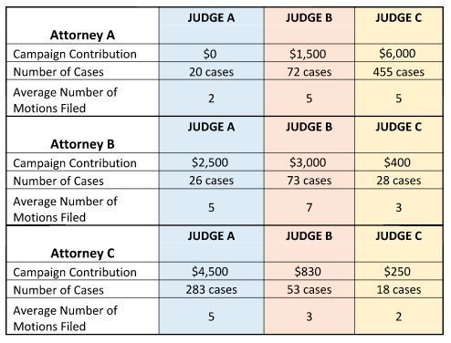 <strong>CHART:  Comparison of campaign dollars, number of cases and average motions filed by attorney/firm to judicial c