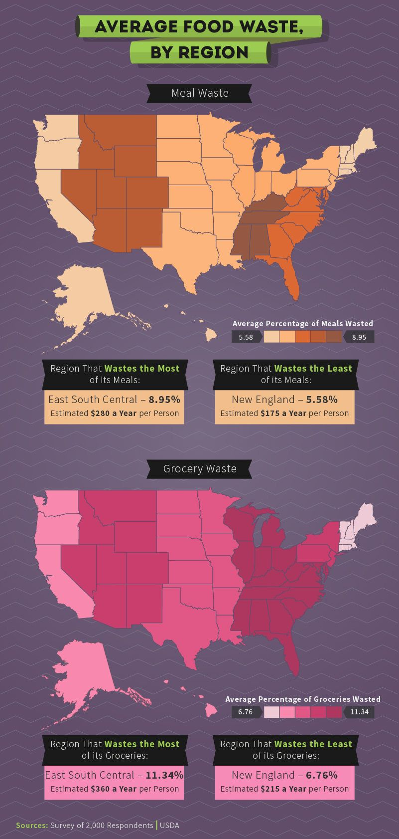 these states waste the most groceries and restaurant meals