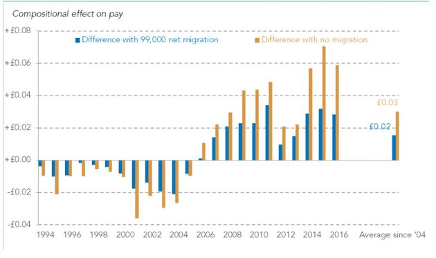 Brexit Will Do More To Hurt Workers' Wages Than Raise Them, Resolution Foundation Report