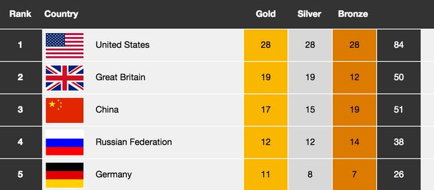 Britain Sets New Medals Record For Overseas Olympics With 50 - And Eyes London