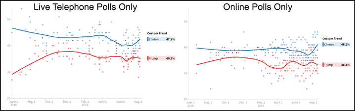 Figure 2: Huffington Post's Pollster General Election trends. (Left) live telephone polls only and (right) online polls