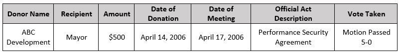 Example of a campaign donor making a one time contribution three days prior to a meeting whereby an official act was taken wi