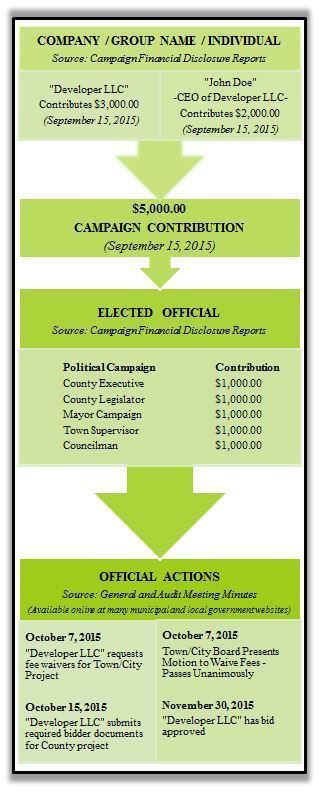 <em><strong>Diagram:  Depiction of a campaign contribution appearing to procure an official act on behalf of the donor</stron