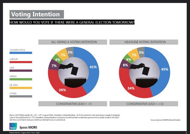 The Tories lead by 11% when asked about current voting