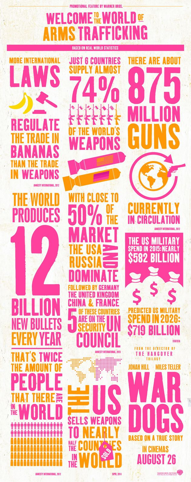 The Astonishing Numbers Behind International Arms