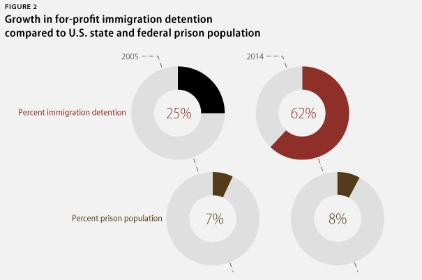 For-profit prisons saw enormous growth in their immigrant detention businesses over the past decade.