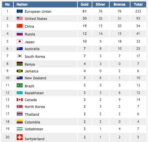 Here's how the medal table would look if 'Team EU' was