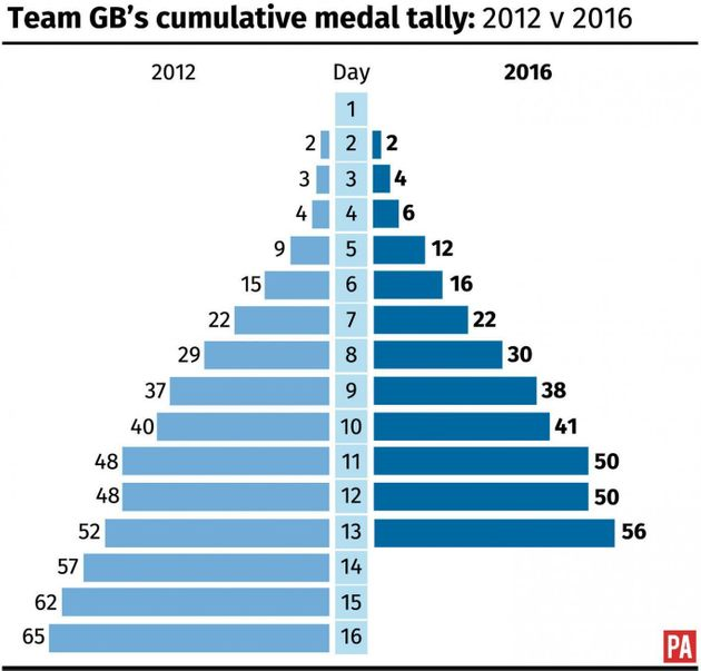 Britain has 56 medals so far, compared to 52 at the same stage of the London