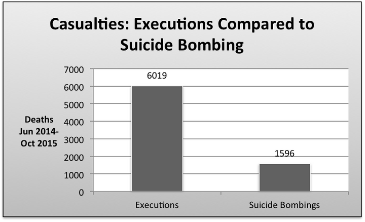 Comparison of numbers killed by ISIS executions and suicide bombings between June 2014 and October 2015 in Iraq.
