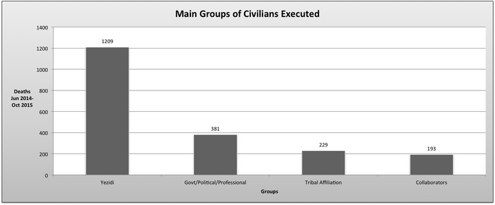 Four main groups of civilians executed by ISIS in Iraq between June 2014 and October 2015.