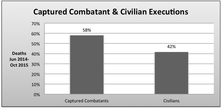 Comparison of captured combatants and civilians (i.e., those that never took a direct part in military action) executed by IS