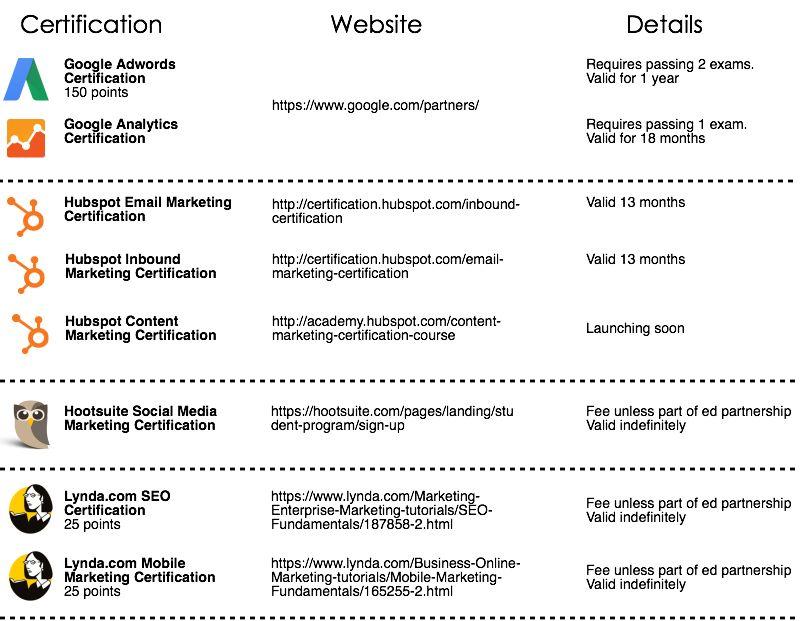 Lin Humphrey, Ph.D.'s digital marketing certification recommendations