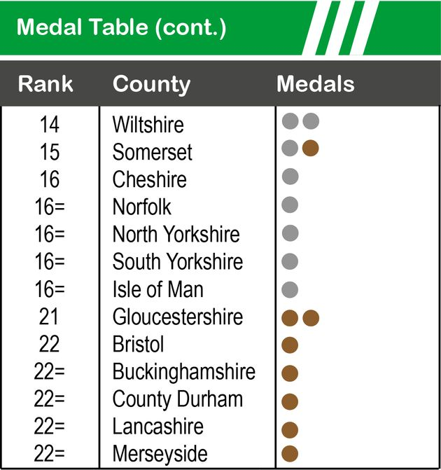 Olympics Medal Table: How Your County Ranked At Rio