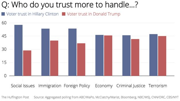 Voters Don't Trust Donald Trump On Any Of These Major