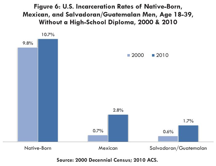 "From the American Immigration Council Report &ldquo;<a href=""https://www.americanimmigrationcouncil.org/special-reports/crimi"