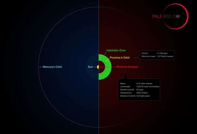Astronomers Discover 'Second Earth' Orbiting Our Closest Neighbouring