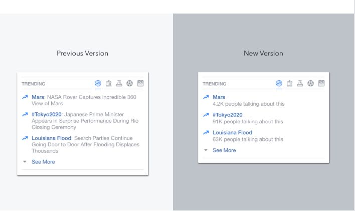 Facebook trending topics will no longer have written descriptions below them.
