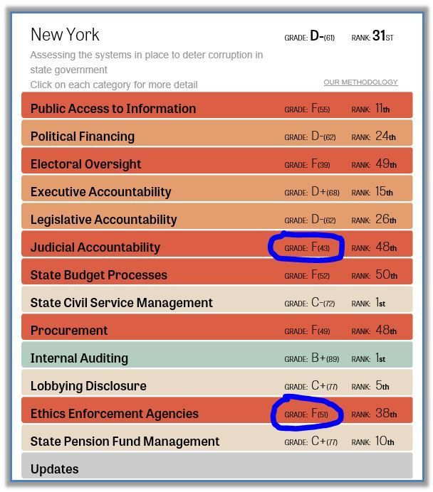The State of New York's 2015 Integrity Investigation Report Card put out by The Center for Public Integrity