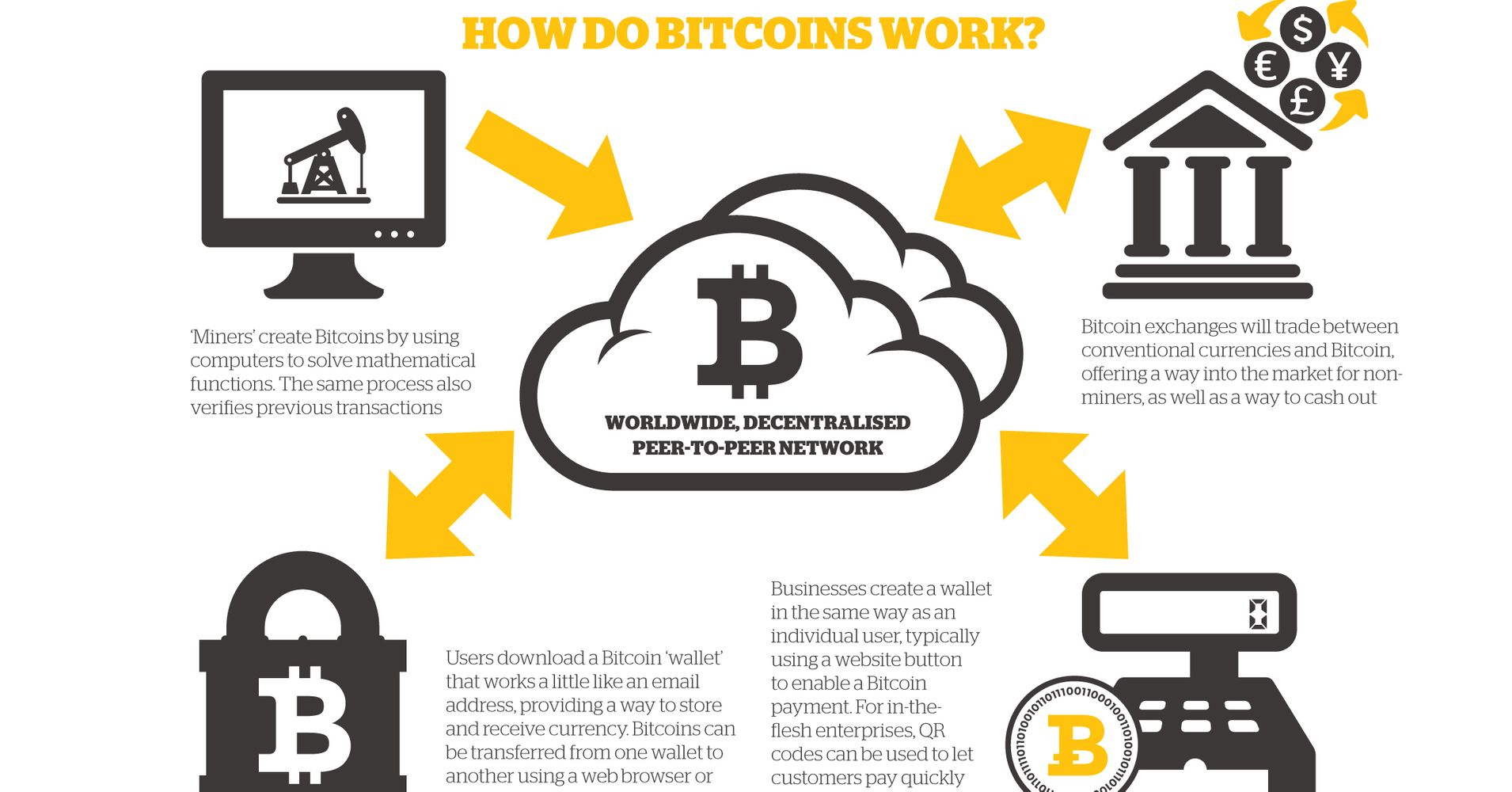 Whats the future of bitcoin mining huffpost ccuart Images
