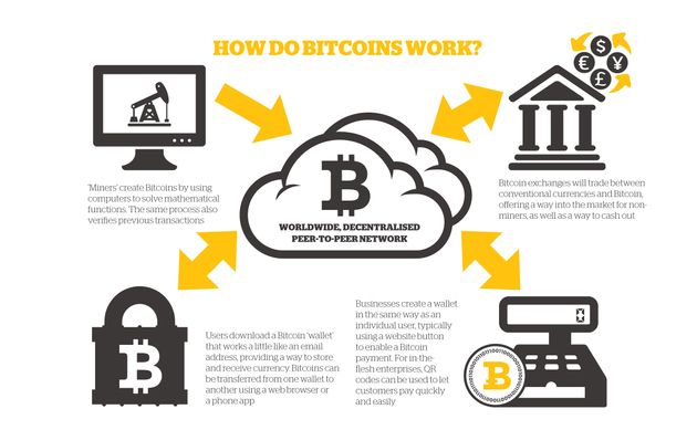 How do bitcoins work by Genesis Mining