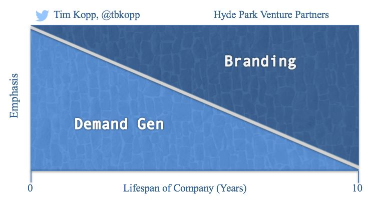 57c5dfd51700002400c767be - Demand Gen vs. Branding: Which is More Important?