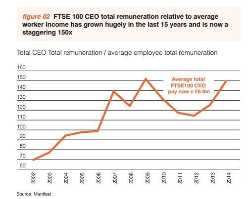 Soaring inequality in CEO-average worker pay