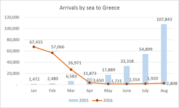 This graph from IOM compares the arrival figures for Greece from 2015 and 2016.
