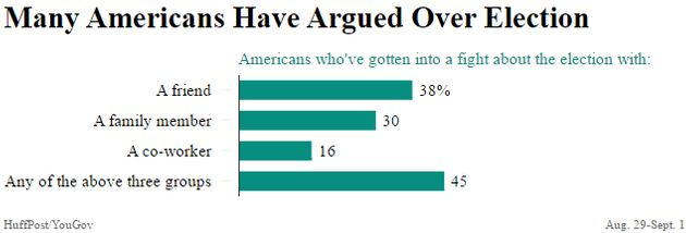 Nearly Half Of Americans Have Gotten Into A Fight About The