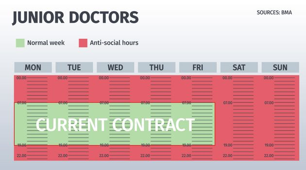 Why Are The Junior Doctors Striking... And How Much Do They