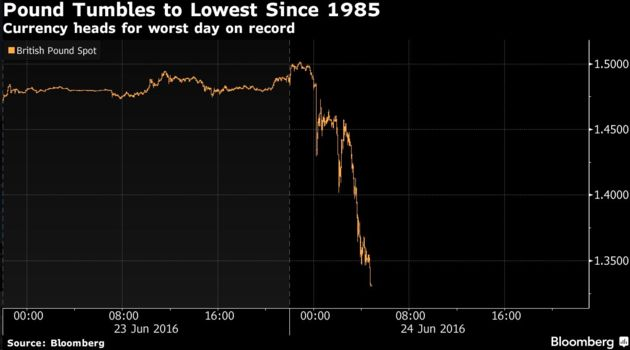 The pound, pictured falling off a