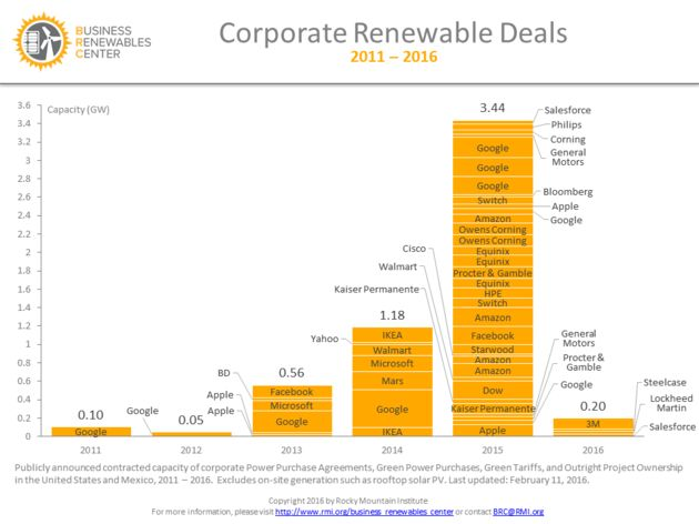 First-time corporate purchases of renewable energy for this year already top those in 2011 and 2012 combined.