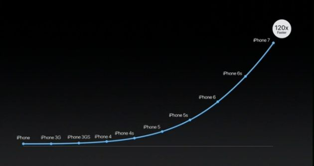 7 Reasons You Will Want The iPhone