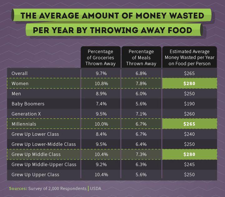 Food waste chart.