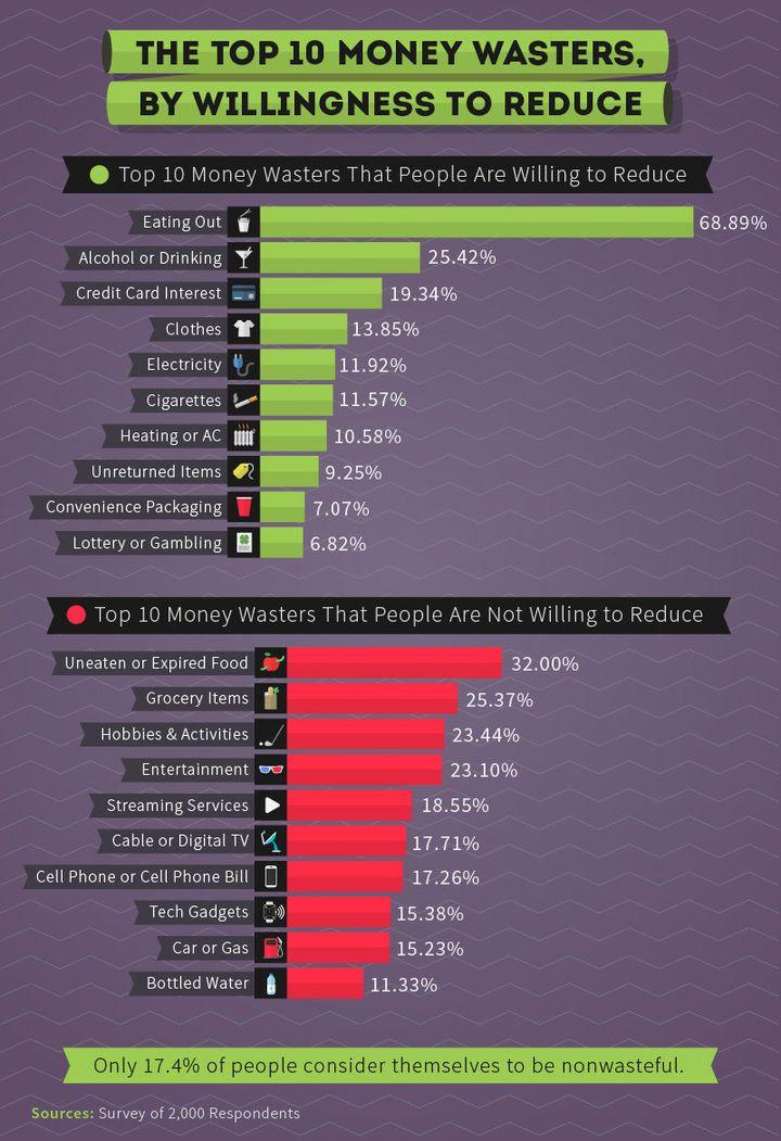 Money waste chart.