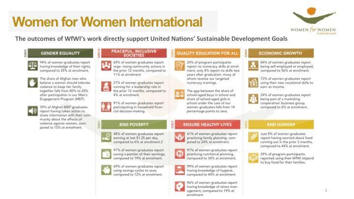 WfWI outcomes directly support UN SDGs