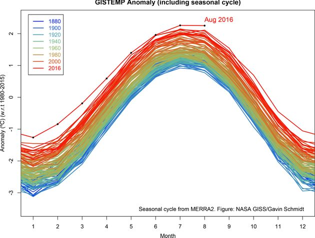 August Was The Hottest Month Ever Recorded.