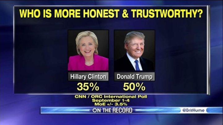 Clinton's trustworthiness numbers with voters continues to be a concern