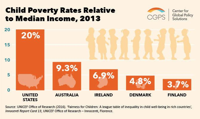 Shamefully High Child Poverty Rates In The United States HuffPost - Countries living in poverty