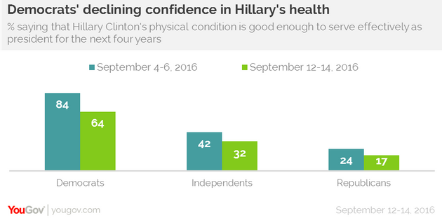 Hillary's Health Poll YouGov